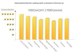 skuteczność fermonów męskich