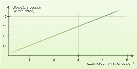 oc-wykres2